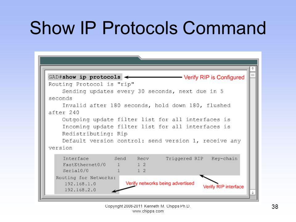 Copyright 2008-2011 Kenneth M. Chipps Ph.D. www.chipps.com 38 Show IP Protocols Command