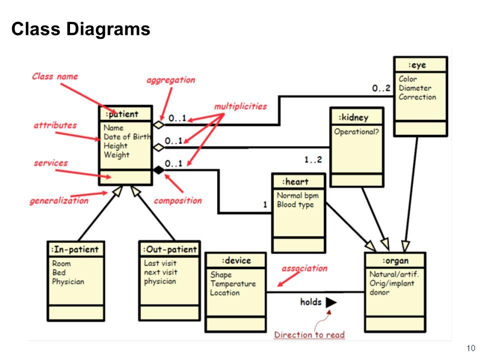 Class Diagrams 10