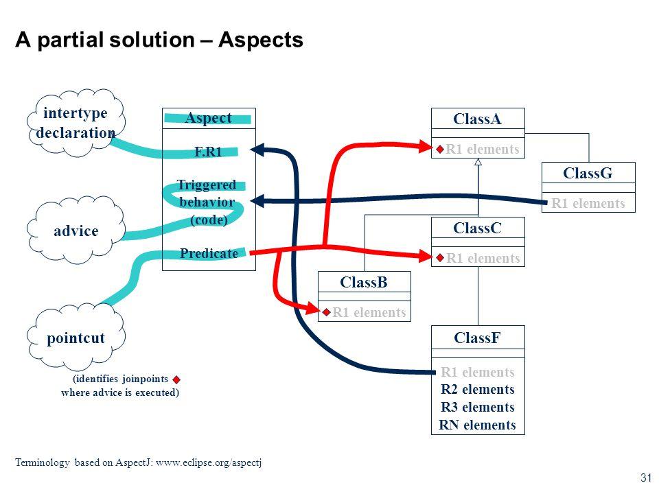 31 Aspect Triggered behavior (code) Predicate F.R1 A partial solution – Aspects ClassA R1 elements ClassC R1 elements ClassG R1 elements ClassF R1 ele