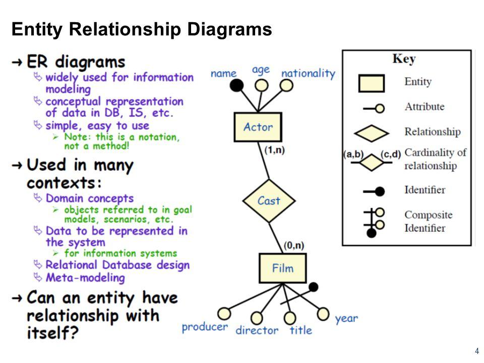 Entity Relationship Diagrams 4