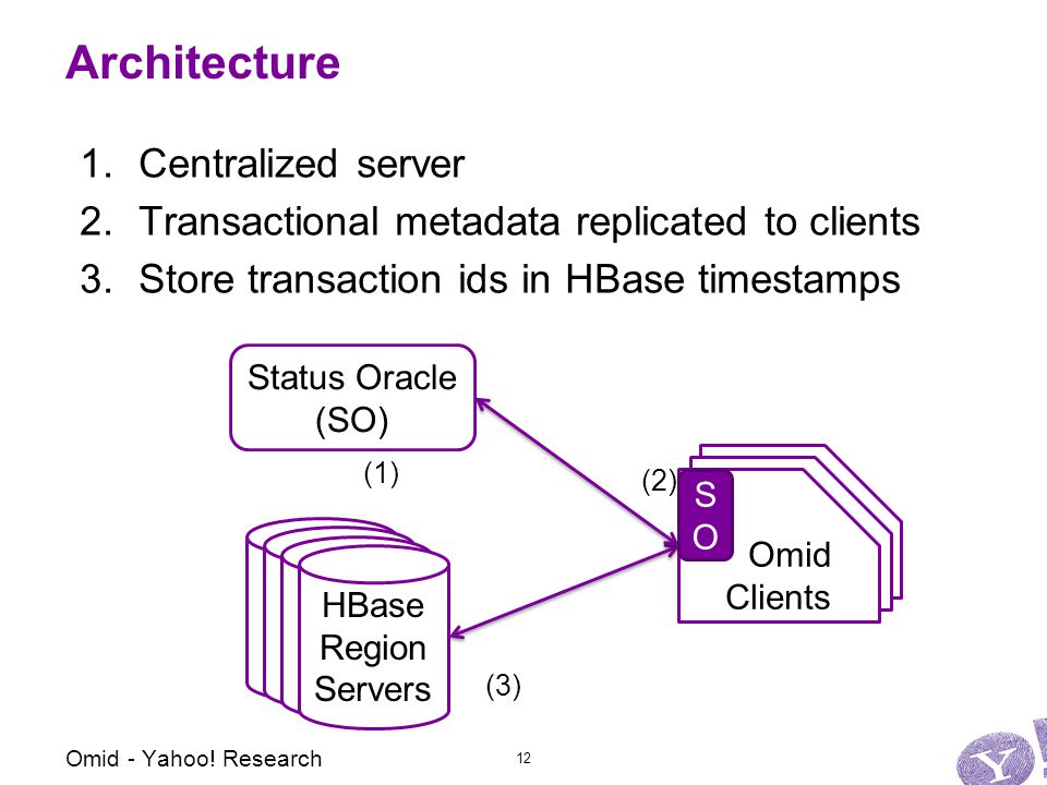 Omid Clients Omid Clients Architecture 1.Centralized server 2.Transactional metadata replicated to clients 3.Store transaction ids in HBase timestamps HBase Region Servers Status Oracle (SO) HBase Region Servers HBase Region Servers HBase Region Servers (1) (2) (3) Omid - Yahoo.