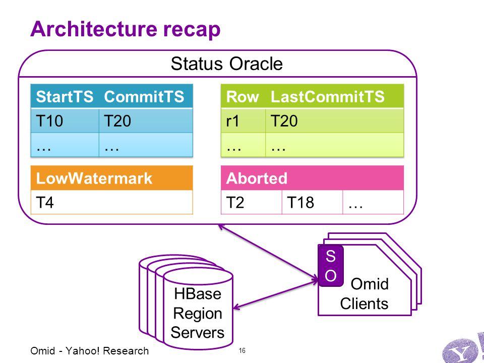 Omid Clients Omid Clients Architecture recap HBase Region Servers HBase Region Servers HBase Region Servers HBase Region Servers Omid - Yahoo.