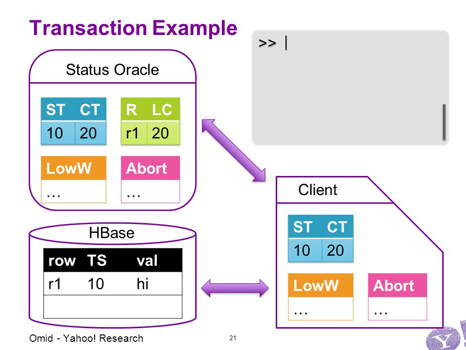 Abort … LowW … Client Transaction Example Status Oracle Abort … LowW … HBase rowTSval r110hi >> | Omid - Yahoo.