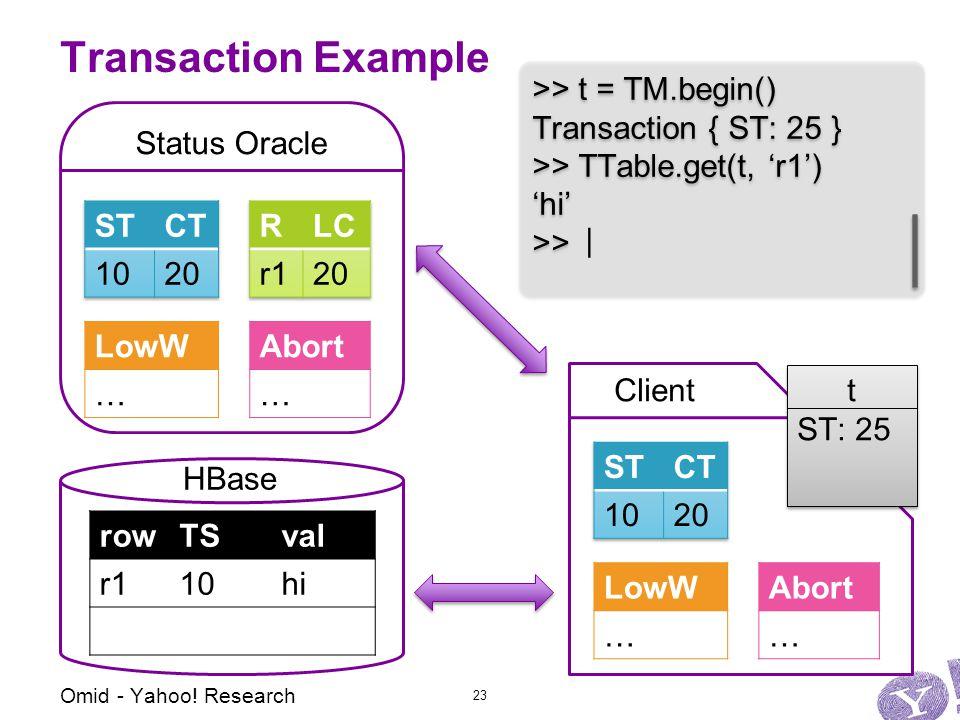 Status Oracle Abort … LowW … Client Transaction Example Abort … LowW … >> t = TM.begin() Transaction { ST: 25 } >> TTable.get(t, 'r1') 'hi' >> >> t = TM.begin() Transaction { ST: 25 } >> TTable.get(t, 'r1') 'hi' >> t ST: 25 t ST: 25 | Omid - Yahoo.