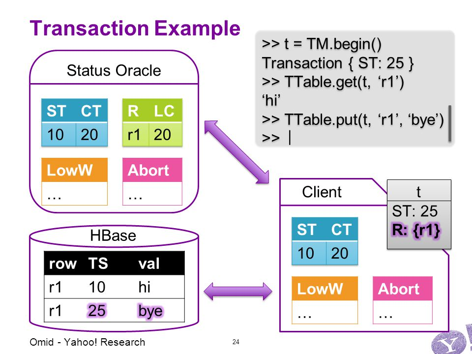 Status Oracle Abort … LowW … Client Transaction Example Abort … LowW … >> t = TM.begin() Transaction { ST: 25 } >> TTable.get(t, 'r1') 'hi' >> TTable.put(t, 'r1', 'bye') >> >> t = TM.begin() Transaction { ST: 25 } >> TTable.get(t, 'r1') 'hi' >> TTable.put(t, 'r1', 'bye') >> | Omid - Yahoo.