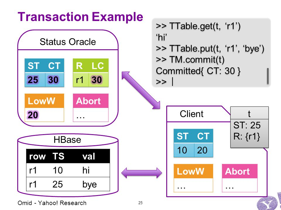 Status Oracle Abort … LowW … Client Transaction Example Abort … LowW >> TTable.get(t, 'r1') 'hi' >> TTable.put(t, 'r1', 'bye') >> TM.commit(t) Committed{ CT: 30 } >> >> TTable.get(t, 'r1') 'hi' >> TTable.put(t, 'r1', 'bye') >> TM.commit(t) Committed{ CT: 30 } >> t ST: 25 R: {r1} t ST: 25 R: {r1} | Omid - Yahoo.