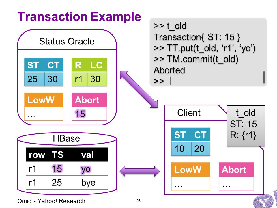 Status Oracle Abort … LowW … Client Transaction Example Abort >> t_old Transaction{ ST: 15 } >> TT.put(t_old, 'r1', 'yo') >> TM.commit(t_old) Aborted >> >> t_old Transaction{ ST: 15 } >> TT.put(t_old, 'r1', 'yo') >> TM.commit(t_old) Aborted >> t_old ST: 15 R: {r1} t_old ST: 15 R: {r1} Omid - Yahoo.