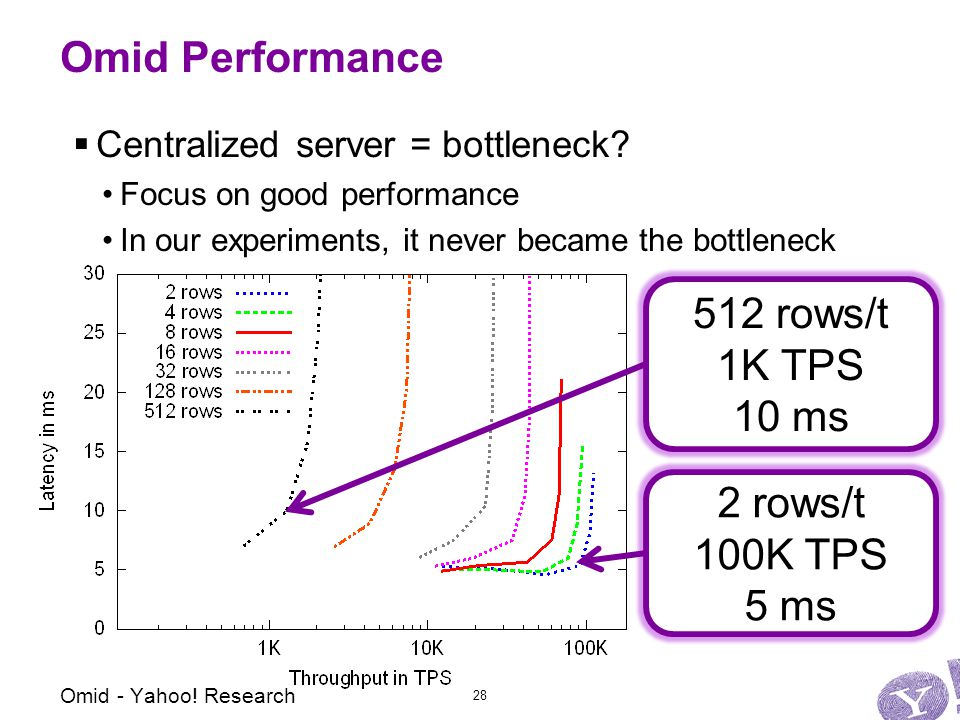 Omid Performance  Centralized server = bottleneck.