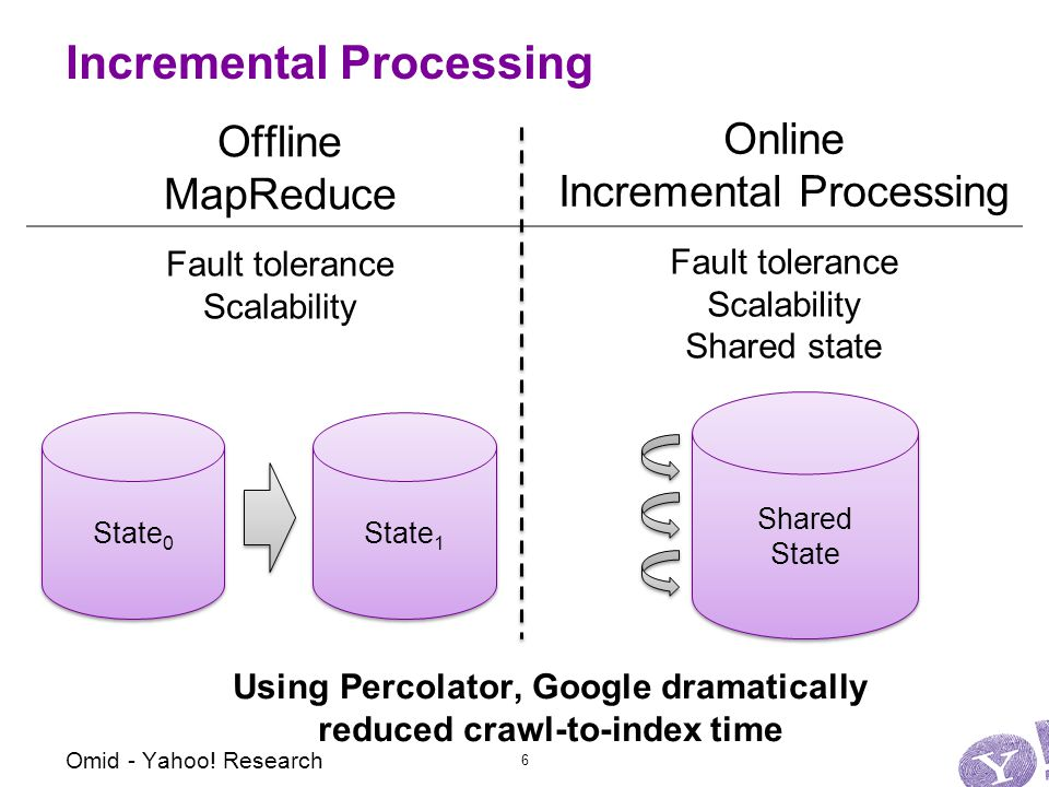 Incremental Processing State 0 State 1 Shared State Shared State Offline MapReduce Online Incremental Processing Fault tolerance Scalability Fault tolerance Scalability Shared state Using Percolator, Google dramatically reduced crawl-to-index time Omid - Yahoo.