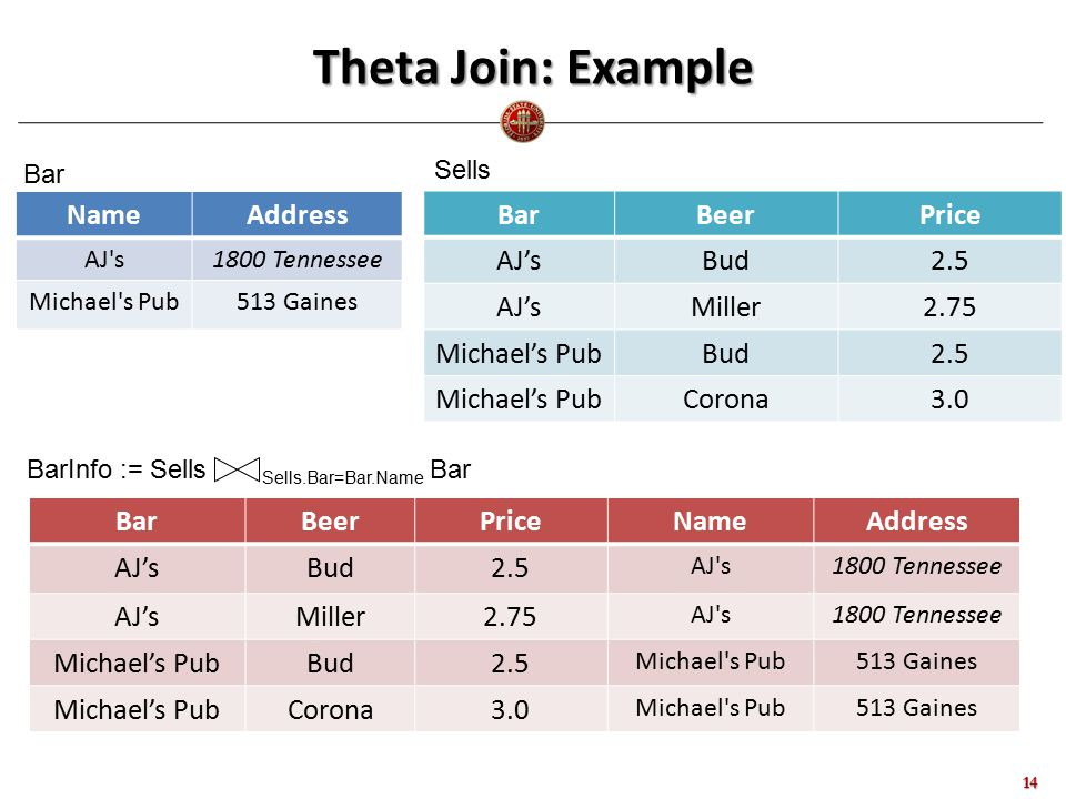 Theta Join: Example 14 NameAddress AJ s1800 Tennessee Michael s Pub513 Gaines BarBeerPrice AJ'sBud2.5 AJ'sMiller2.75 Michael's PubBud2.5 Michael's PubCorona3.0 Bar Sells BarInfo := Sells Sells.Bar=Bar.Name Bar BarBeerPriceNameAddress AJ'sBud2.5 AJ s1800 Tennessee AJ'sMiller2.75 AJ s1800 Tennessee Michael's PubBud2.5 Michael s Pub513 Gaines Michael's PubCorona3.0 Michael s Pub513 Gaines