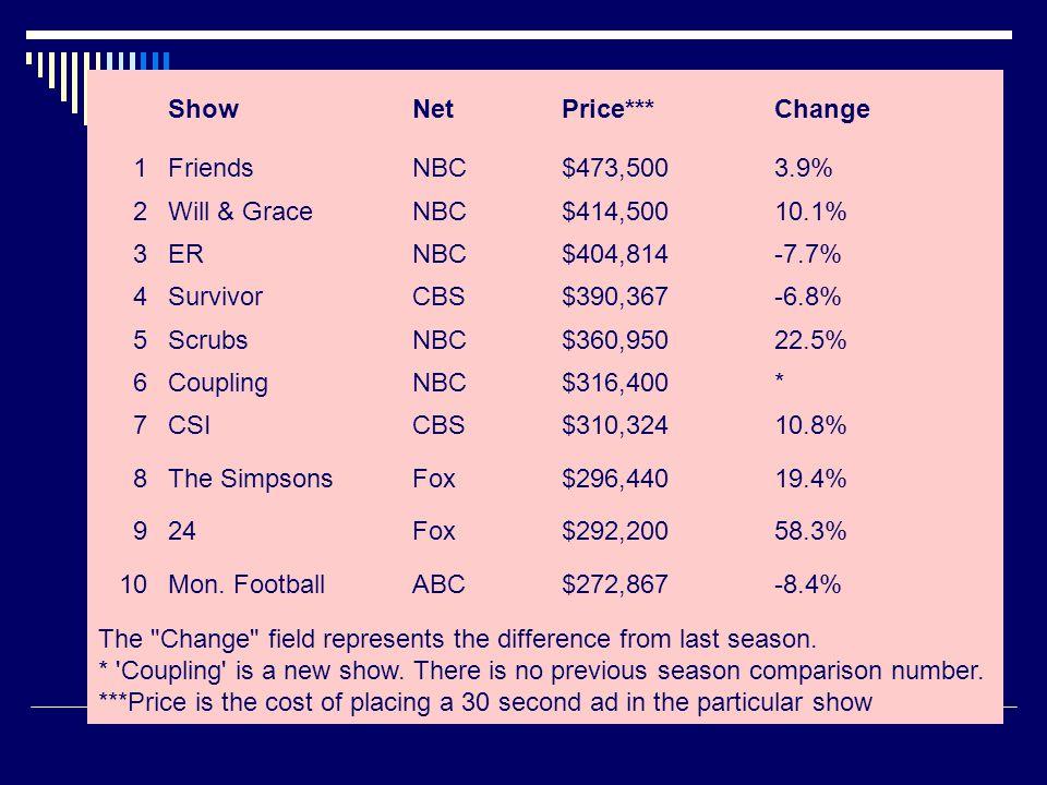 ShowNetPrice***Change 1FriendsNBC$473,5003.9% 2Will & GraceNBC$414,50010.1% 3ERNBC$404,814-7.7% 4SurvivorCBS$390,367-6.8% 5ScrubsNBC$360,95022.5% 6Cou