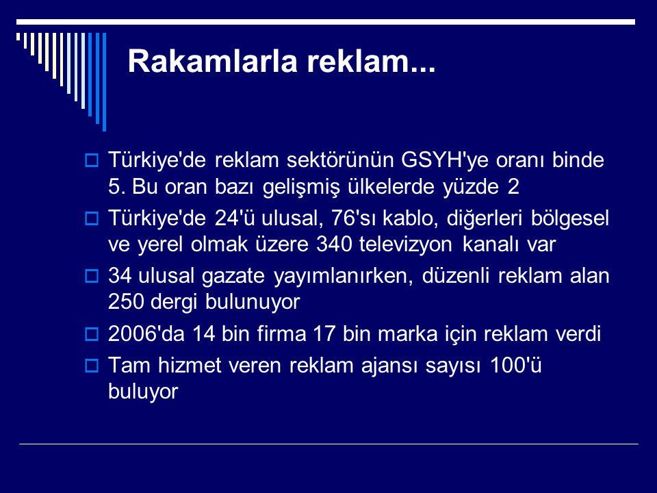 Rakamlarla reklam...  Türkiye'de reklam sektörünün GSYH'ye oranı binde 5. Bu oran bazı gelişmiş ülkelerde yüzde 2  Türkiye'de 24'ü ulusal, 76'sı kab