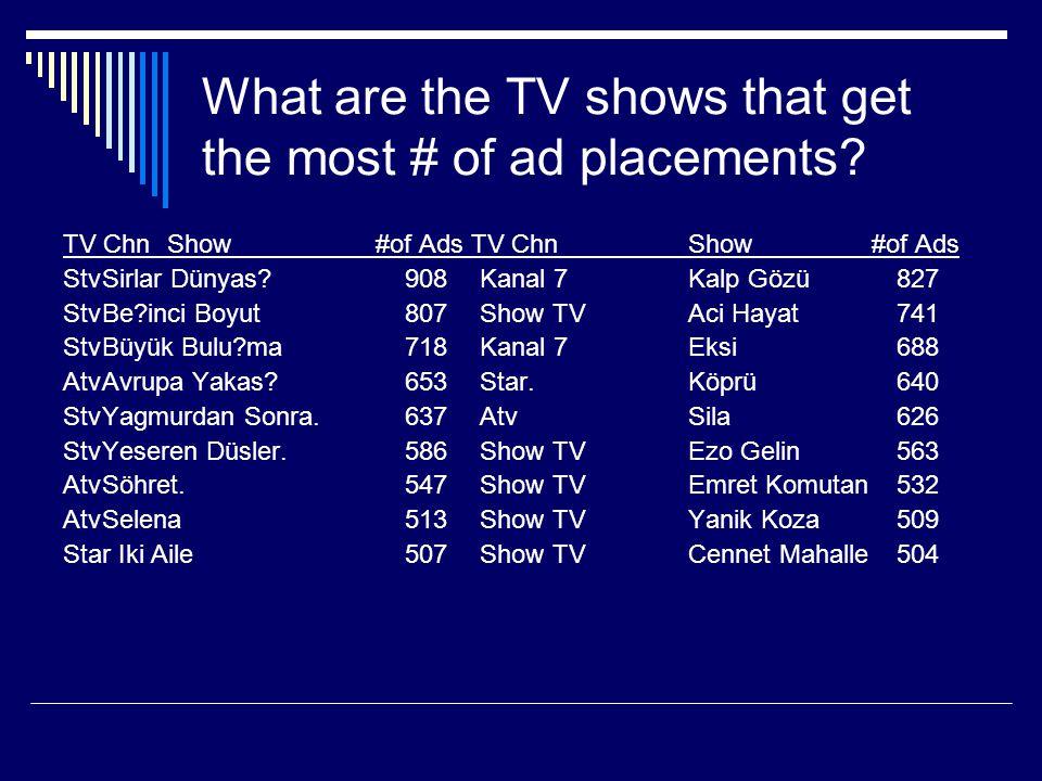 What are the TV shows that get the most # of ad placements? TV ChnShow#of Ads TV ChnShow #of Ads StvSirlar Dünyas? 908Kanal 7Kalp Gözü827 StvBe?inci B