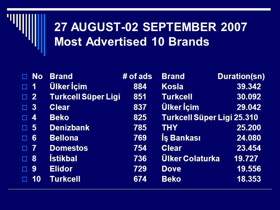 27 AUGUST-02 SEPTEMBER 2007 Most Advertised 10 Brands  NoBrand # of adsBrand Duration(sn)  1 Ülker İçim 884 Kosla 39.342  2 Turkcell Süper Ligi 851