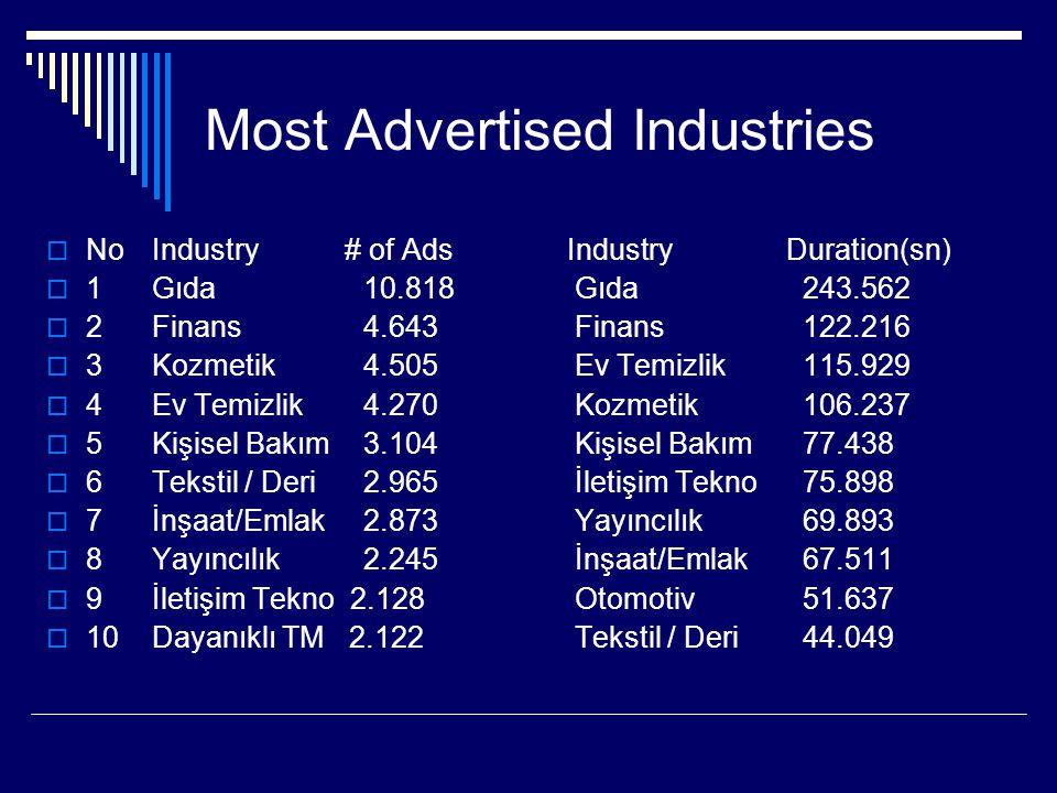 Most Advertised Industries  No Industry # of Ads Industry Duration(sn)  1 Gıda 10.818 Gıda 243.562  2 Finans 4.643 Finans 122.216  3 Kozmetik 4.50