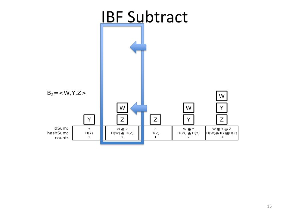 IBF Subtract 15