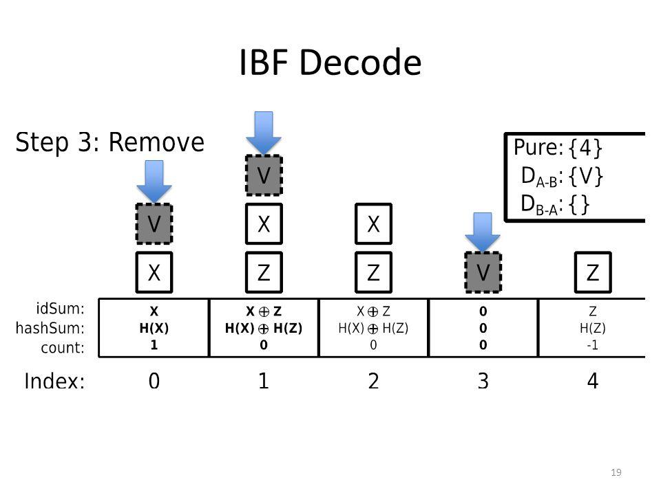 IBF Decode 19