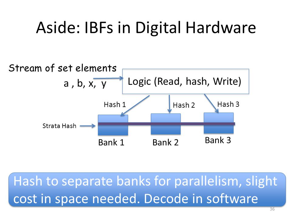 Aside: IBFs in Digital Hardware 36 a, b, x, y Stream of set elements Logic (Read, hash, Write) Bank 1Bank 2 Bank 3 Hash 1 Hash 2 Hash 3 Hash to separate banks for parallelism, slight cost in space needed.