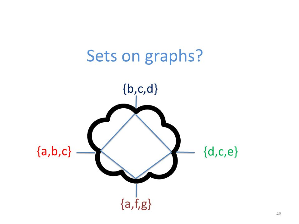 46 Sets on graphs? {a,b,c} {d,c,e} {b,c,d} {a,f,g}