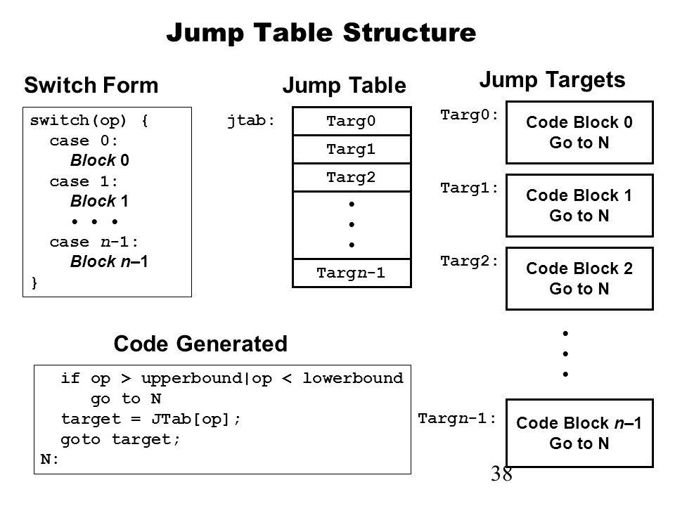 38 Jump Table Structure Code Block 0 Go to N Targ0: Code Block 1 Go to N Targ1: Code Block 2 Go to N Targ2: Code Block n–1 Go to N Targn-1: Targ0 Targ1 Targ2 Targn-1 jtab: if op > upperbound|op < lowerbound go to N target = JTab[op]; goto target; N: switch(op) { case 0: Block 0 case 1: Block 1 case n-1: Block n–1 } Switch Form Code Generated Jump Table Jump Targets