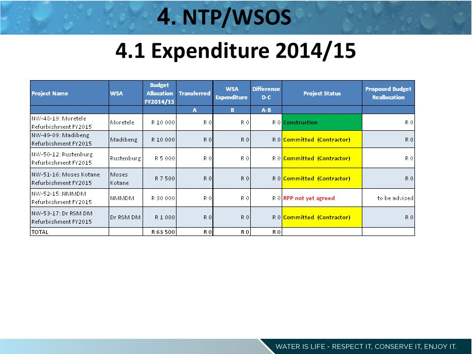 4.1 Expenditure 2014/15 4. NTP/WSOS