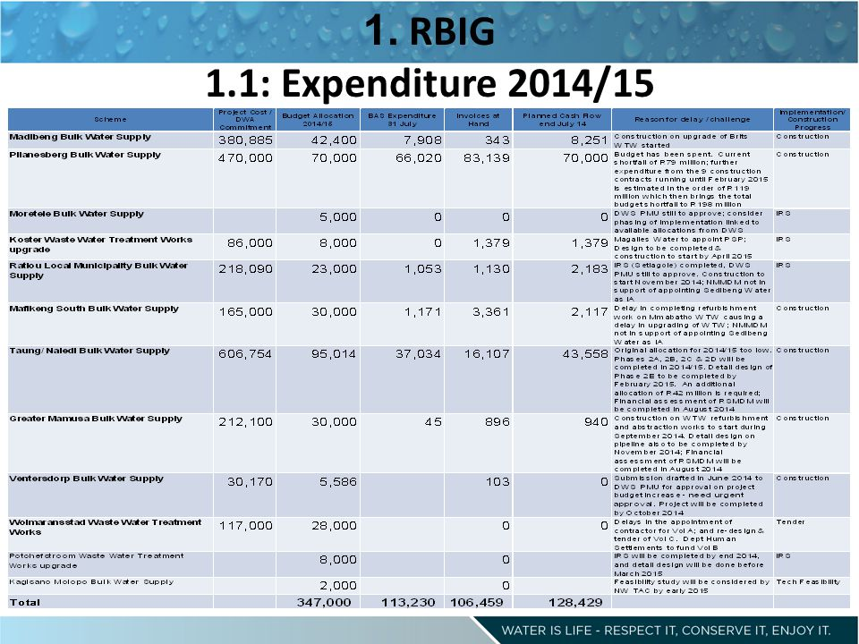 1. RBIG 1.1: Expenditure 2014/15
