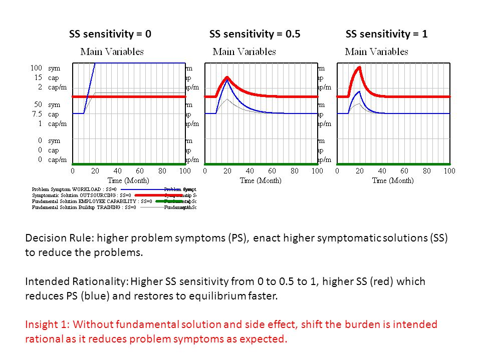SS sensitivity = 0SS sensitivity = 1SS sensitivity = 0.5 Decision Rule: higher problem symptoms (PS), enact higher symptomatic solutions (SS) to reduce the problems.