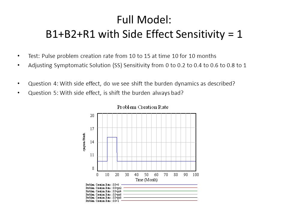 Full Model: B1+B2+R1 with Side Effect Sensitivity = 1 Test: Pulse problem creation rate from 10 to 15 at time 10 for 10 months Adjusting Symptomatic S