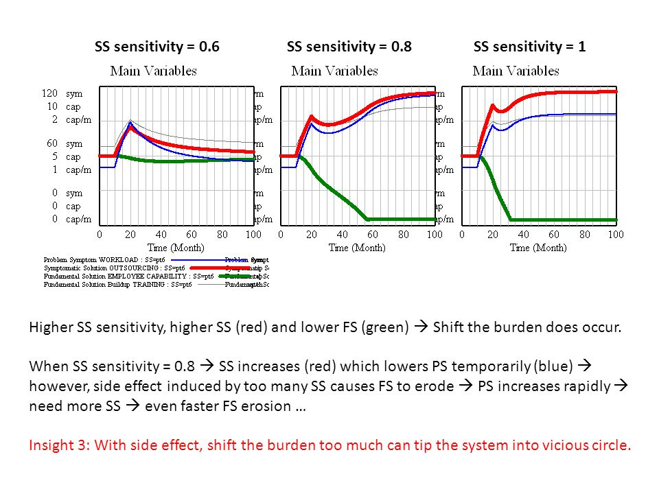 SS sensitivity = 0.6SS sensitivity = 1SS sensitivity = 0.8 Higher SS sensitivity, higher SS (red) and lower FS (green)  Shift the burden does occur.