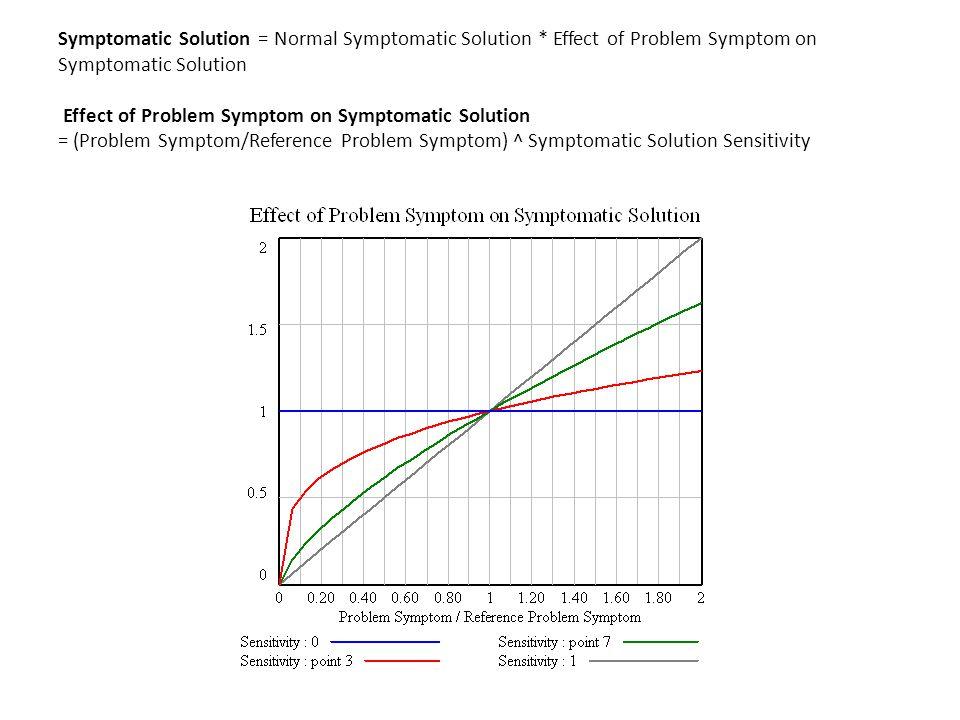 Symptomatic Solution = Normal Symptomatic Solution * Effect of Problem Symptom on Symptomatic Solution Effect of Problem Symptom on Symptomatic Solution = (Problem Symptom/Reference Problem Symptom) ^ Symptomatic Solution Sensitivity