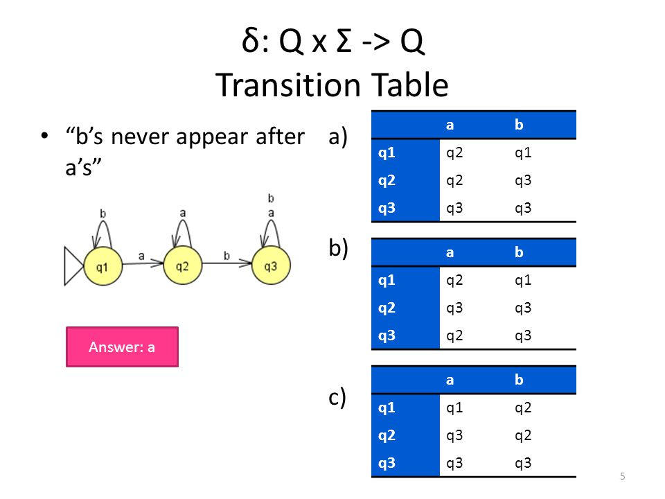 a) s b) s c) s δ: Q x Σ -> Q Transition Table b's never appear after a's ab q1q2q1 q2 q3 ab q1q2q1 q2q3 q2q3 ab q1 q2 q3q2 q3 5 Answer: a