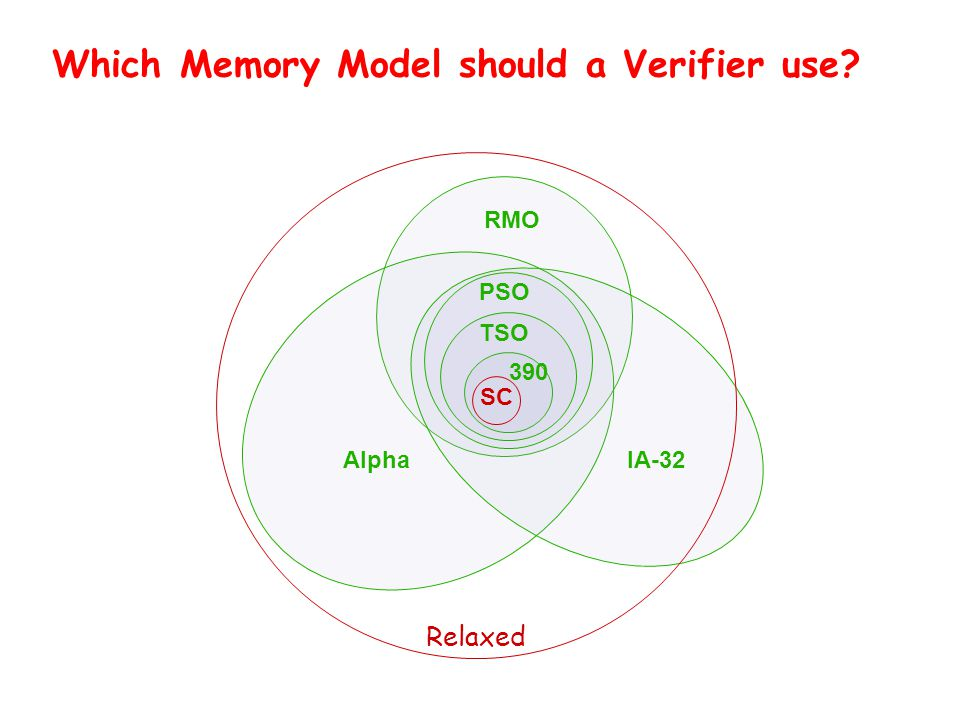 Which Memory Model should a Verifier use TSO PSO IA-32Alpha Relaxed RMO 390 SC