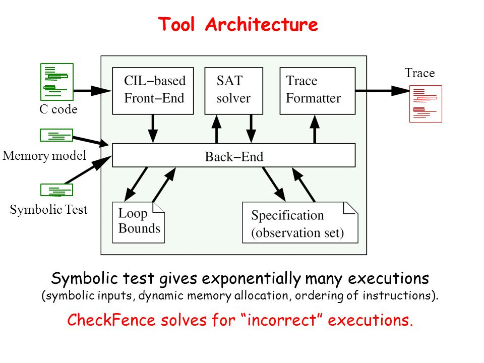 Tool Architecture C code Symbolic Test Trace Symbolic test gives exponentially many executions (symbolic inputs, dynamic memory allocation, ordering of instructions).