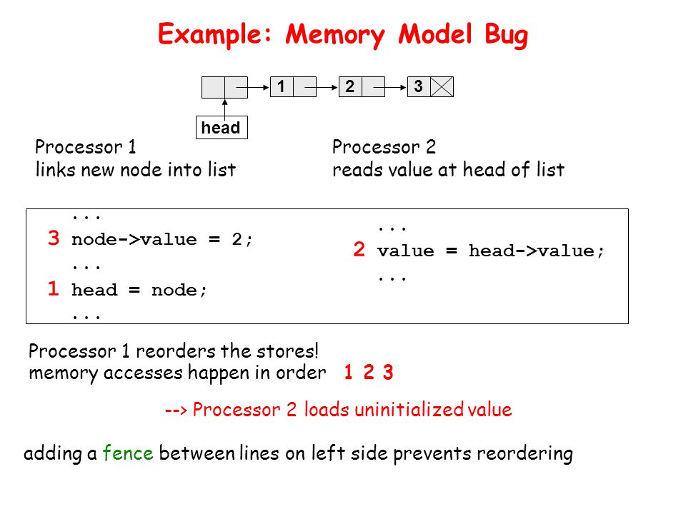 Example: Memory Model Bug Processor 1 links new node into list Processor 2 reads value at head of list --> Processor 2 loads uninitialized value...