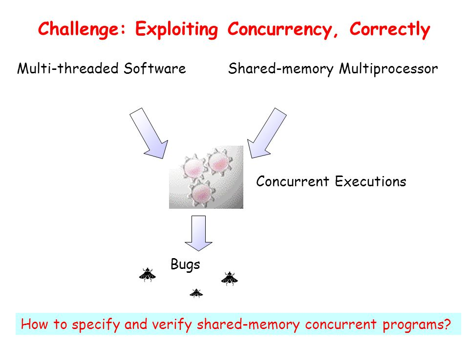 Challenge: Exploiting Concurrency, Correctly Multi-threaded Software Shared-memory Multiprocessor Concurrent Executions Bugs How to specify and verify shared-memory concurrent programs