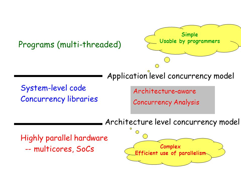 Programs (multi-threaded) System-level code Concurrency libraries Highly parallel hardware -- multicores, SoCs Application level concurrency model Architecture level concurrency model Complex Efficient use of parallelism Simple Usable by programmers Architecture-aware Concurrency Analysis