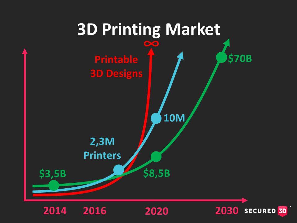 2014 2,3M Printers 3D Printing Market 2016 2020 $8,5B 2030 $70B Printable 3D Designs ∞ 10M $3,5B