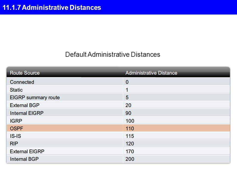 11.1.7 Administrative Distances Default Administrative Distances