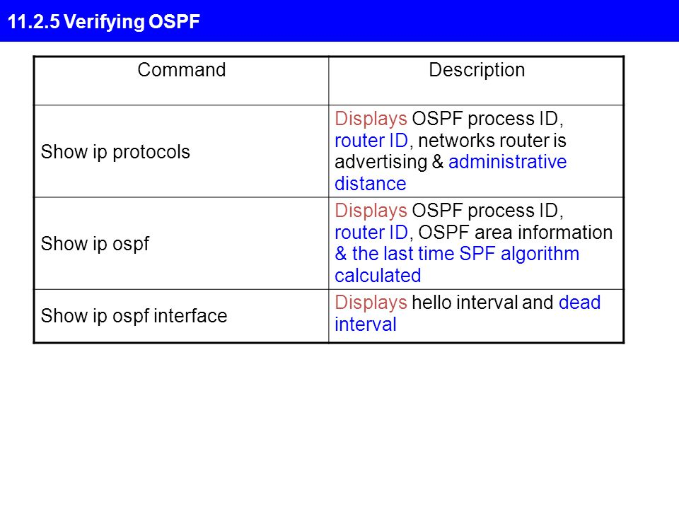 11.2.5 Verifying OSPF CommandDescription Show ip protocols Displays OSPF process ID, router ID, networks router is advertising & administrative distance Show ip ospf Displays OSPF process ID, router ID, OSPF area information & the last time SPF algorithm calculated Show ip ospf interface Displays hello interval and dead interval