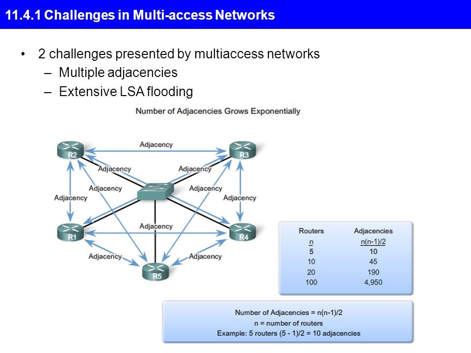 11.4.1 Challenges in Multi-access Networks 2 challenges presented by multiaccess networks –Multiple adjacencies –Extensive LSA flooding