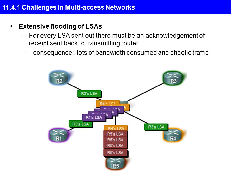 11.4.1 Challenges in Multi-access Networks Extensive flooding of LSAs –For every LSA sent out there must be an acknowledgement of receipt sent back to transmitting router.