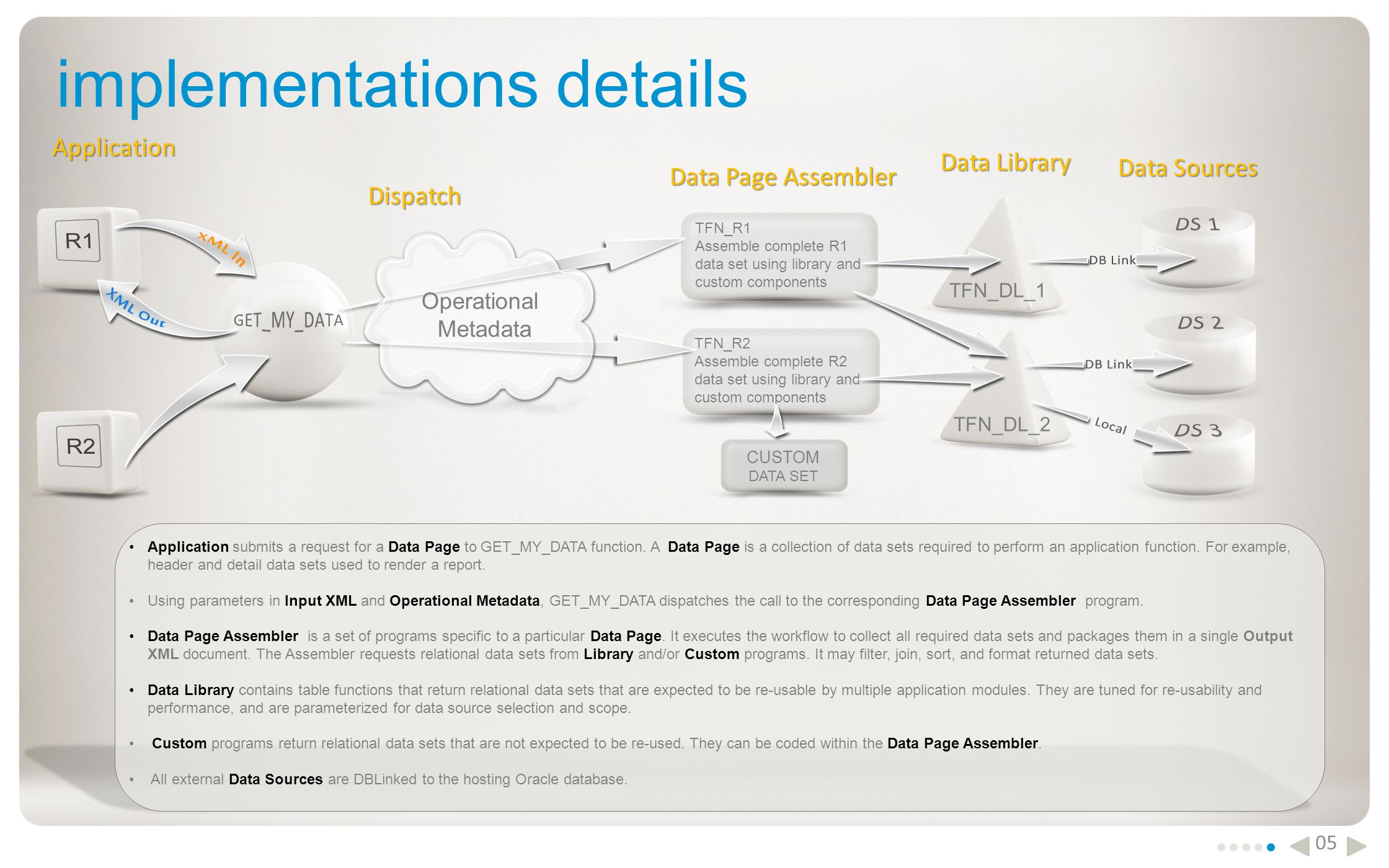 implementations details 05 Application submits a request for a Data Page to GET_MY_DATA function.
