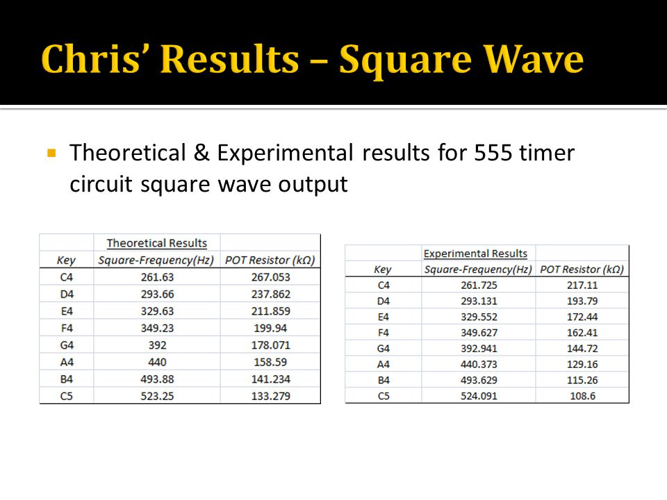  Theoretical & Experimental results for 555 timer circuit square wave output