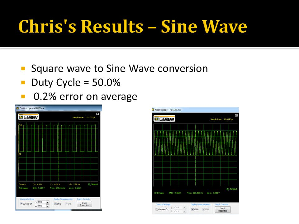  Square wave to Sine Wave conversion  Duty Cycle = 50.0%  0.2% error on average