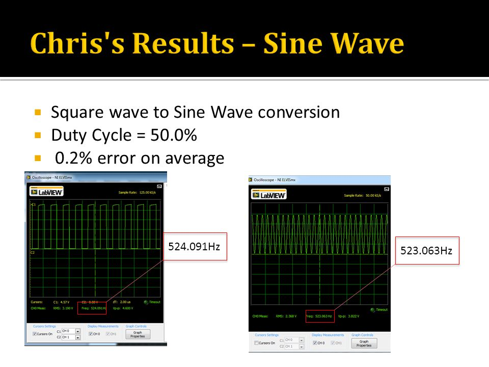  Square wave to Sine Wave conversion  Duty Cycle = 50.0%  0.2% error on average 524.091Hz 523.063Hz