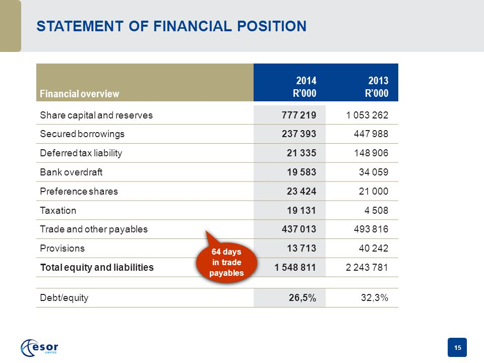 15 STATEMENT OF FINANCIAL POSITION Financial overview 2014 R'000 2013 R'000 Share capital and reserves777 2191 053 262 Secured borrowings237 393447 988 Deferred tax liability21 335148 906 Bank overdraft19 58334 059 Preference shares23 42421 000 Taxation19 1314 508 Trade and other payables437 013493 816 Provisions13 71340 242 Total equity and liabilities1 548 8112 243 781 Debt/equity26,5%32,3% 64 days in trade payables