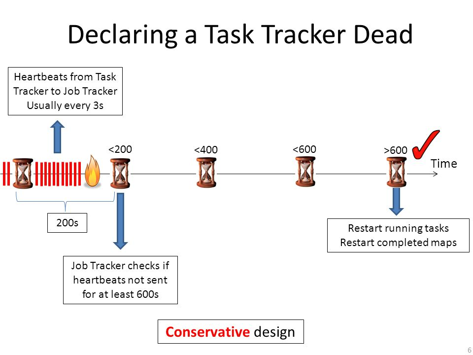 Declaring a Task Tracker Dead Time Variable failure detection time <200 <400 <600 >600 <200 <400 <600 >600 Detection time ~ 800s Detection time ~ 600s Time 7