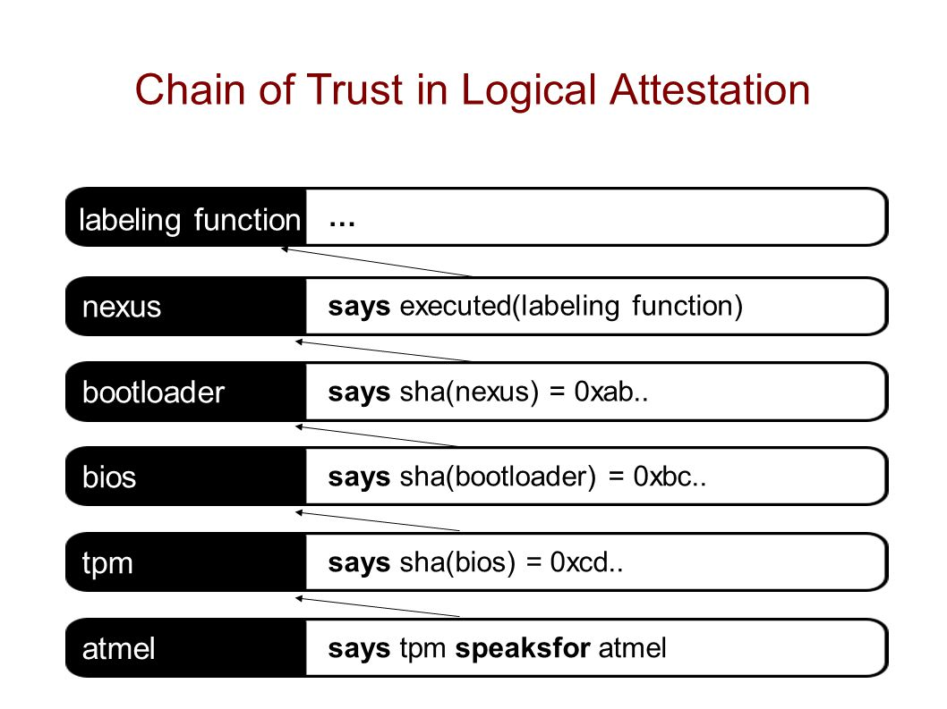 Chain of Trust in Logical Attestation nexus says executed(labeling function) bootloader says sha(nexus) = 0xab..