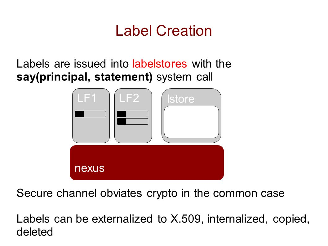 lstore Label Creation Labels are issued into labelstores with the say(principal, statement) system call Secure channel obviates crypto in the common case Labels can be externalized to X.509, internalized, copied, deleted nexus LF1LF2