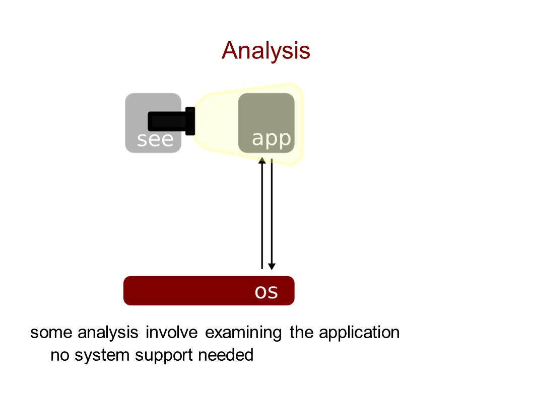 Analysis some analysis involve examining the application no system support needed